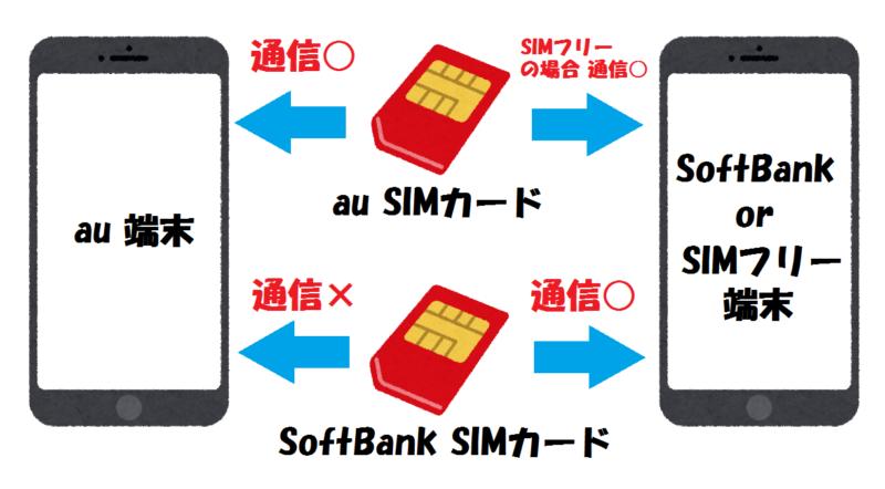 SIMカード対応例